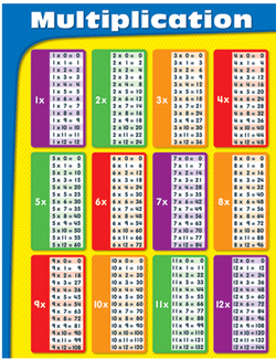 Picture of Chartlets multiplication gr 2-5
