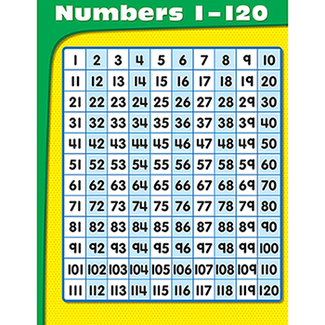 Picture of Numbers 1-120 chart