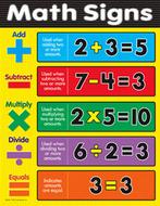 Chart math signs gr 1-3