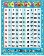 0-99 math chart