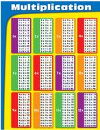 Chartlets multiplication gr 2-5