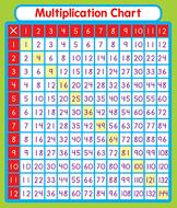 Multiplication stickers
